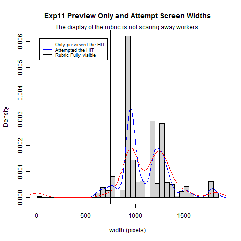 Histogram split by worker acceptance